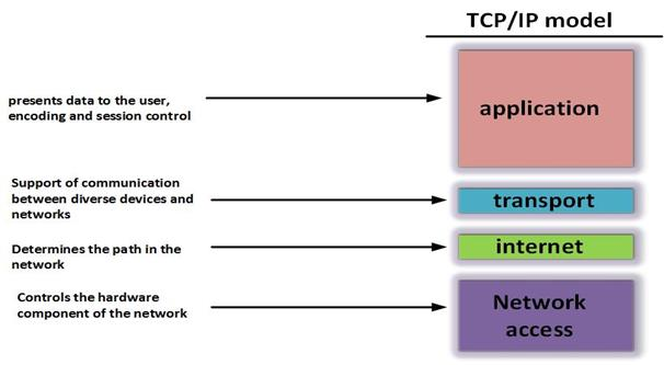 TCP/IP and the OSI Model | CCNA Blog