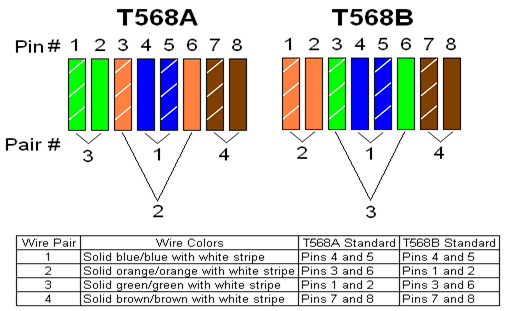 planning and cabling the network | ccna blog t568a cat5e jack wiring t568a and t568b wiring standards
