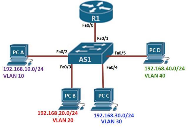 how to delete subinterface on cisco router