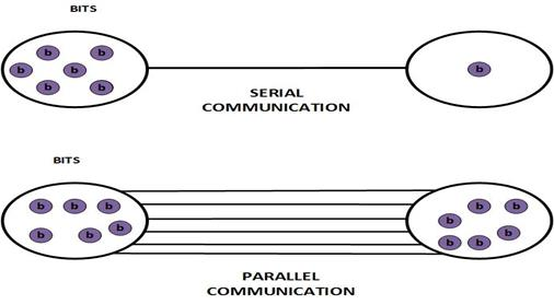 Image result for serial transmission and parallel transmission difference