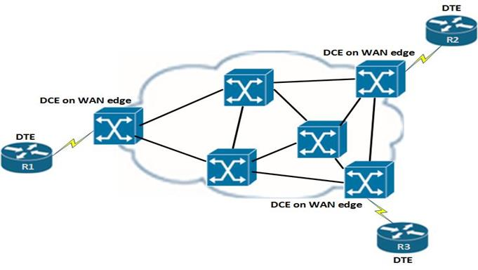 what is wan and frame relay Frame relay is a standardized wide area network technology that specifies the physical and data link layers of digital telecommunications channels using a.