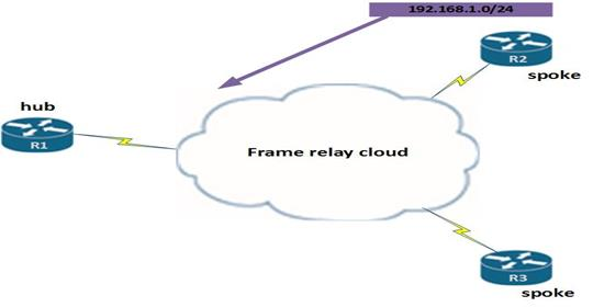 Frame Relay Part II CCNA Blog